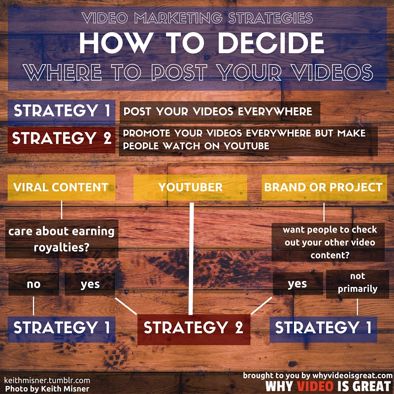 video marketing strategies for facebook